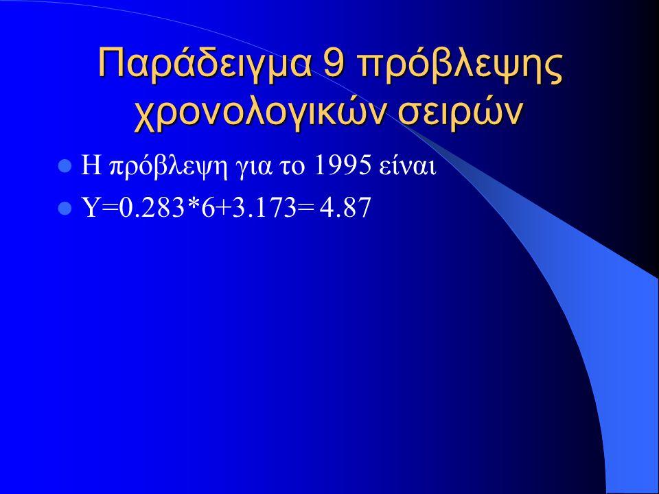 Παράδειγμα 10 πρόβλεψης χρονολογικών σειρών Το μοντέλο AR(1) ορίζεται απο την εξίσωση x n+1 =a x n + ε n Για τις προβλέψεις χρησιμοποιούμε την σχέση x * n+1 =a x n Όπου x n η τελευταίας περιόδου πραγματική τιμή και x * n+1 η προβλεπόμενη τιμή της επόμενης περιόδου