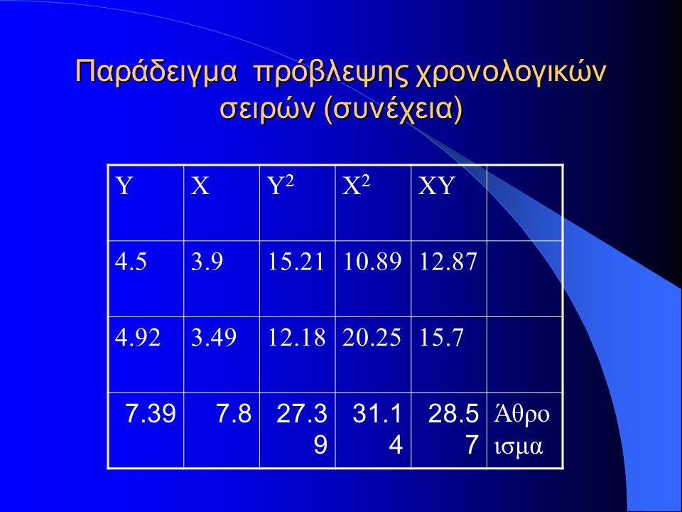 Παράδειγμα 13 πρόβλεψης χρονολογικών σειρών s xy =-0.246 s 2 x =0.72 β =(-0.246 /0.72)=-0.34 Η πρόβλεψη επομένως για το 1995 είναι x 5 =-0.34 *4.92=-1.68.