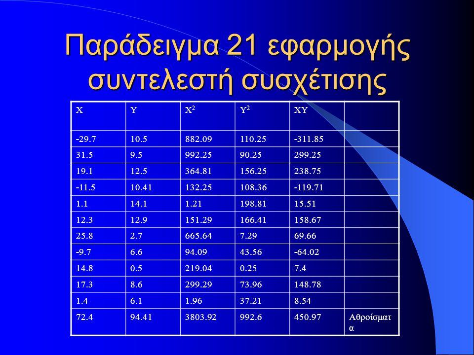 Παράδειγμα 22 εφαρμογής συντελεστή συσχέτισης Με βάσει το τυπολόγιο υπολογίζουμε τα s xy = (1/(11-1))*(450.97-(72.4*94.41)/11)= -17.04 s 2 x = (1/(11-1))*(3803.92-(72.4*72.4)/11)= 332.73 s 2 y = (1/(11-1))*(992.6-(94.41*94.41)/11)= 18.23