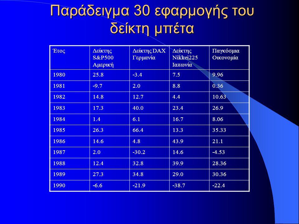 Παράδειγμα 31 εφαρμογής του δείκτη μπέτα Ας ορίσουμε ως μέτρο ελαστικότητας κάθε οικονομίας ως προς την παγκόσμια, τον συντελεστή μπέτα της στήλης της οικονομίας της ηπείρου ως προς την παγκόσμια στήλη.