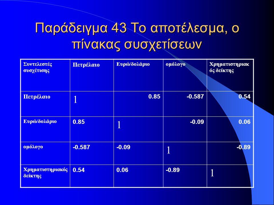 Παράδειγμα 44 Ερμηνεία αποτελεσμάτων Παρατηρούμε πως 1) Το πετρέλαιο και το ομόλογο έχουν αρνητική και μέτριου βαθμού συσχέτιση 2) Το πετρέλαιο και ο χρηματιστηριακός δείκτης έχουν μέτρια θετική συσχέτιση 3) Το πετρέλαιο και η ισοτιμία έχουν ισχυρή θετική συσχέτιση 4) Η ισοτιμία και ο χρημ/κος δείκτης έχουν αμυδρή συσχέτιση 5) Η ισοτιμία και το ομόλογο έχουν αμυδρή συσχέτιση 6) Το ομόλογο και ο χρημ/κος δείκτης έχουν ισχυρή αρνητική συσχέτιση.