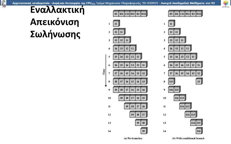 1010 Αρχιτεκτονική υπολογιστών –Δομή και Λειτουργία της CPU 2/2, Τμήμα Μηχανικών Πληροφορικής, ΤΕΙ ΗΠΕΙΡΟΥ - Ανοιχτά Ακαδημαϊκά Μαθήματα στο ΤΕΙ Ηπείρου Εναλλακτική Απεικόνιση Σωλήνωσης