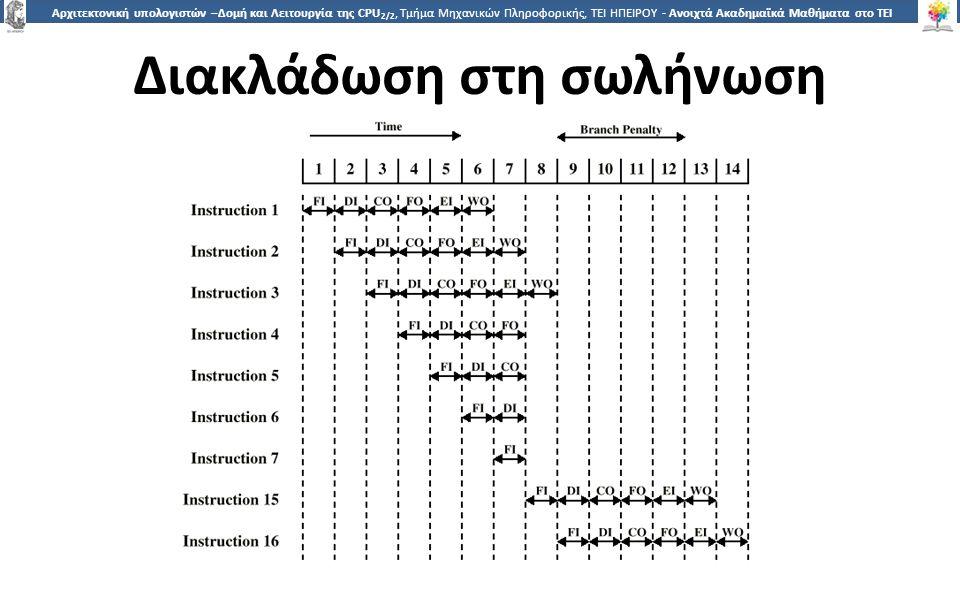 8 Αρχιτεκτονική υπολογιστών –Δομή και Λειτουργία της CPU 2/2, Τμήμα Μηχανικών Πληροφορικής, ΤΕΙ ΗΠΕΙΡΟΥ - Ανοιχτά Ακαδημαϊκά Μαθήματα στο ΤΕΙ Ηπείρου Διακλάδωση στη σωλήνωση