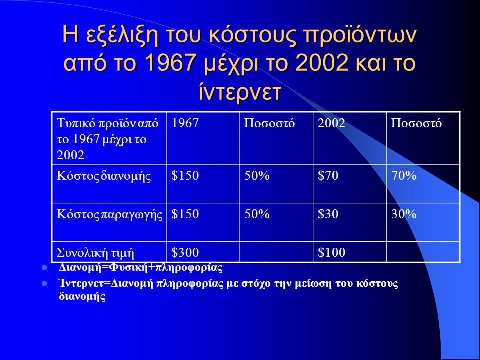 Η εξέλιξη του κόστους προϊόντων από το 1967 μέχρι το 2002 και το ίντερνετ Διανομή=Φυσική+πληροφορίας Ίντερνετ=Διανομή πληροφορίας με στόχο την μείωση του κόστους διανομής Τυπικό προϊόν από το 1967 μέχρι το 2002 1967Ποσοστό2002Ποσοστό Κόστος διανομής$15050%$7070% Κόστος παραγωγής$15050%$3030% Συνολική τιμή$300$100