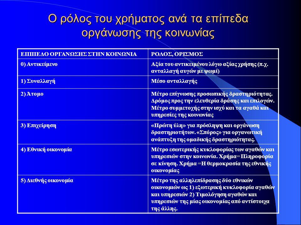 Ο ρόλος του χρήματος ανά τα επίπεδα οργάνωσης της κοινωνίας ΕΠΙΠΕΔΟ ΟΡΓΑΝΩΣΗΣ ΣΤΗΝ ΚΟΙΝΩΝΙΑΡΟΛΟΣ, ΟΡΙΣΜΟΣ 0) ΑντικείμενοΑξία του αντικειμένου λόγω αξί