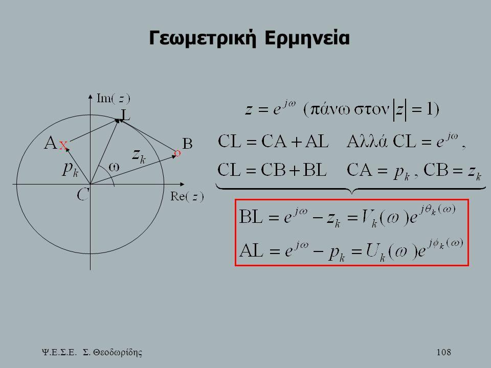 Ψ.Ε.Σ.Ε. Σ. Θεοδωρίδης 108 Γεωμετρική Ερμηνεία