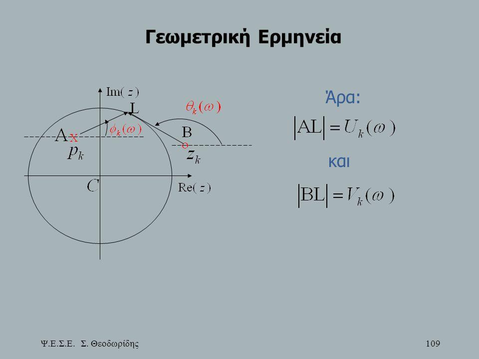 Ψ.Ε.Σ.Ε. Σ. Θεοδωρίδης 109 Γεωμετρική Ερμηνεία Άρα: και