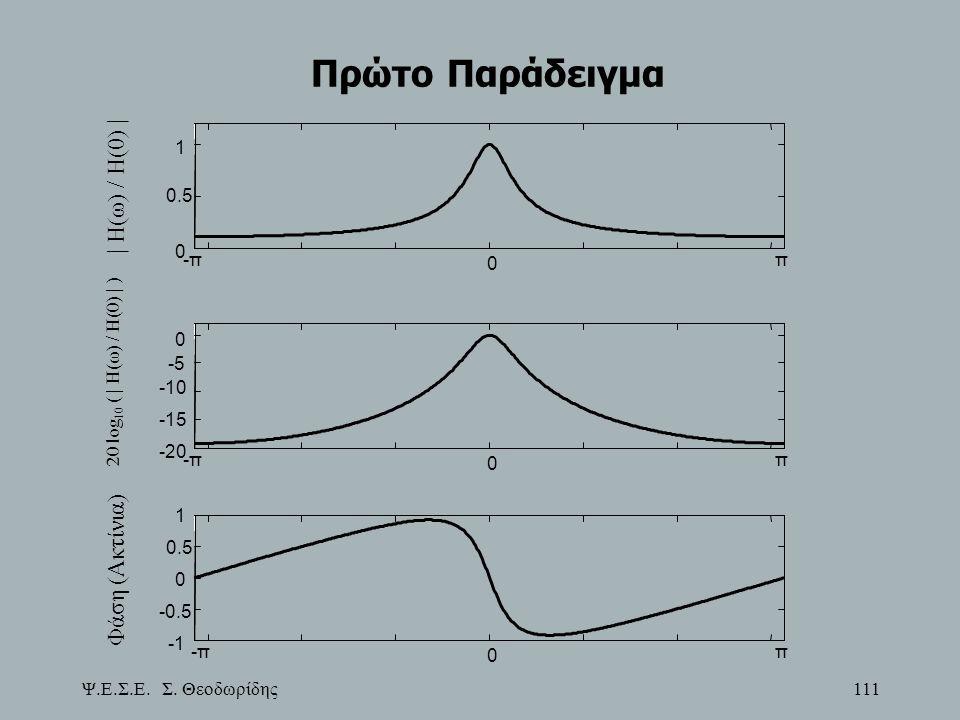 Ψ.Ε.Σ.Ε. Σ. Θεοδωρίδης 111 Πρώτο Παράδειγμα -π 0 π 0 0.5 1 | H(ω) / H(0) | -π 0 π -20 -15 -10 -5 0 20 log 10 ( | H(ω) / H(0) | ) -π 0 π -0.5 0 0.5 1 Φ
