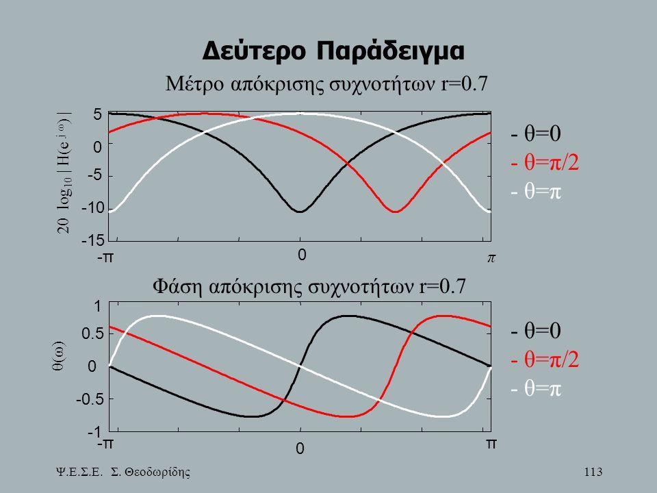 Ψ.Ε.Σ.Ε. Σ. Θεοδωρίδης 113 Δεύτερο Παράδειγμα -π π 0 -15 -10 -5 0 5 20 log 10 | H(e j ω ) | Μέτρο απόκρισης συχνοτήτων r=0.7 - θ=0 - θ=π/2 - θ=π -ππ -