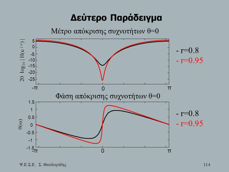 Ψ.Ε.Σ.Ε. Σ. Θεοδωρίδης 114 Δεύτερο Παράδειγμα -ππ0 -1.5 -0.5 0 0.5 1 1.5 Φάση απόκρισης συχνοτήτων θ=0 θ(ω) - r=0.8 - r=0.95 -ππ 0 -25 -20 -15 -10 -5