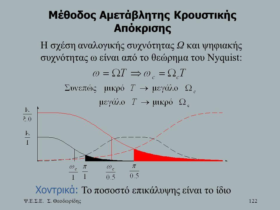 Ψ.Ε.Σ.Ε. Σ. Θεοδωρίδης 122 Μέθοδος Αμετάβλητης Κρουστικής Απόκρισης Χοντρικά: Το ποσοστό επικάλυψης είναι το ίδιο Η σχέση αναλογικής συχνότητας Ω και