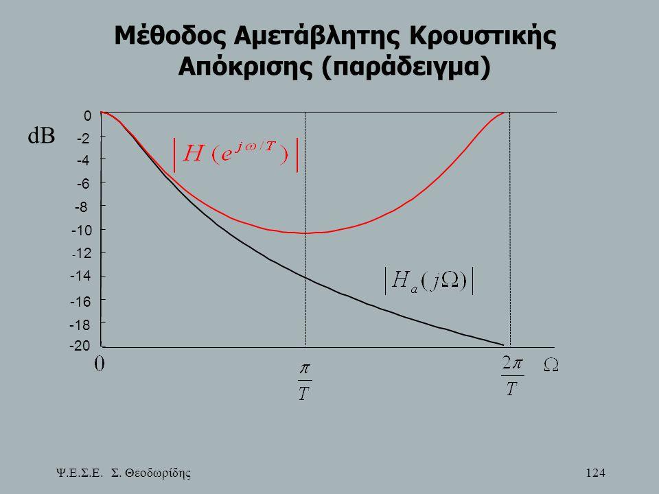 Ψ.Ε.Σ.Ε. Σ. Θεοδωρίδης 124 Μέθοδος Αμετάβλητης Κρουστικής Απόκρισης (παράδειγμα) -20 -18 -16 -14 - 12 -10 -8 -6 -4 -2 0 dB