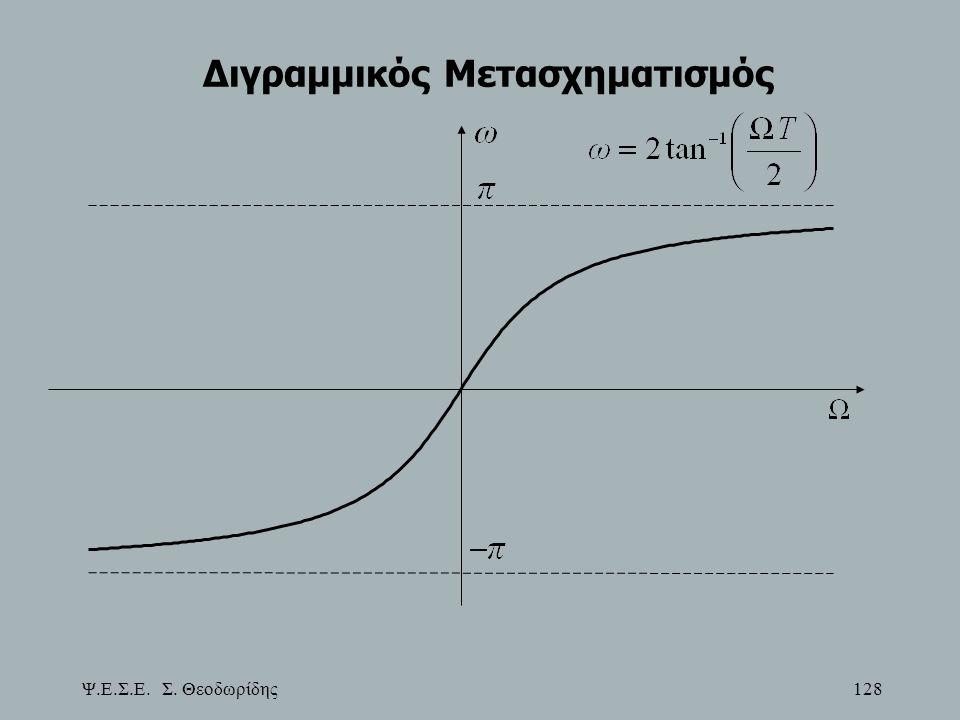 Ψ.Ε.Σ.Ε. Σ. Θεοδωρίδης 128 Διγραμμικός Μετασχηματισμός