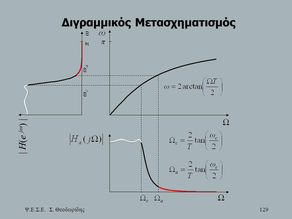 Ψ.Ε.Σ.Ε. Σ. Θεοδωρίδης 129 Διγραμμικός Μετασχηματισμός ωcωc ωaωa | H(e jω ) | π ω