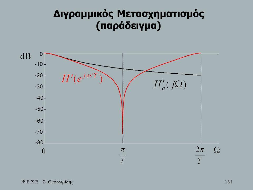 Ψ.Ε.Σ.Ε. Σ. Θεοδωρίδης 131 Διγραμμικός Μετασχηματισμός (παράδειγμα) -80 -70 -60 -50 -40 -30 -20 -10 0 dB