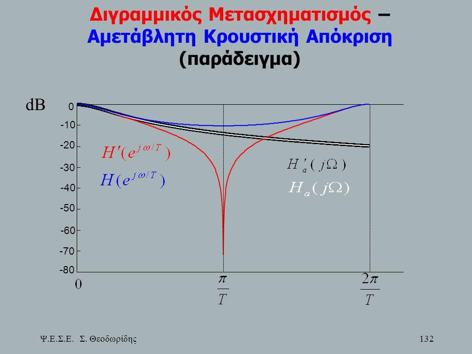 Ψ.Ε.Σ.Ε. Σ. Θεοδωρίδης 132 Διγραμμικός Μετασχηματισμός – Αμετάβλητη Κρουστική Απόκριση (παράδειγμα) -80 -70 -60 -50 -40 -30 -20 -10 0 dB