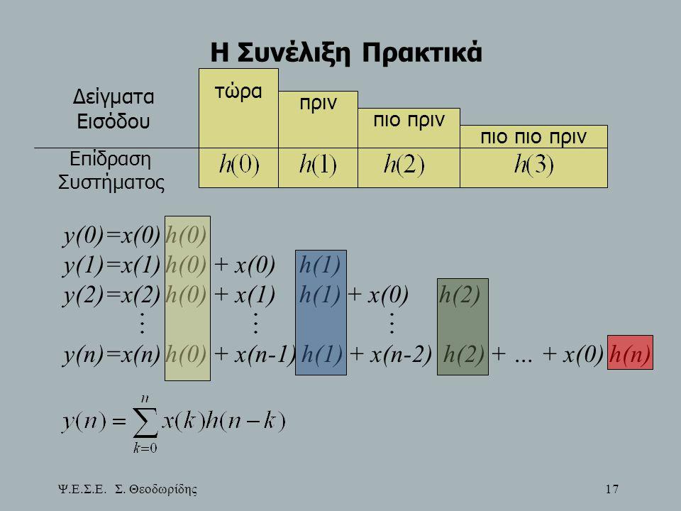 Ψ.Ε.Σ.Ε. Σ. Θεοδωρίδης 17 Η Συνέλιξη Πρακτικά τώρα πριν πιο πριν πιο πιο πριν Δείγματα Εισόδου Επίδραση Συστήματος y(0)=x(0) h(0) y(1)=x(1) h(0) + x(0