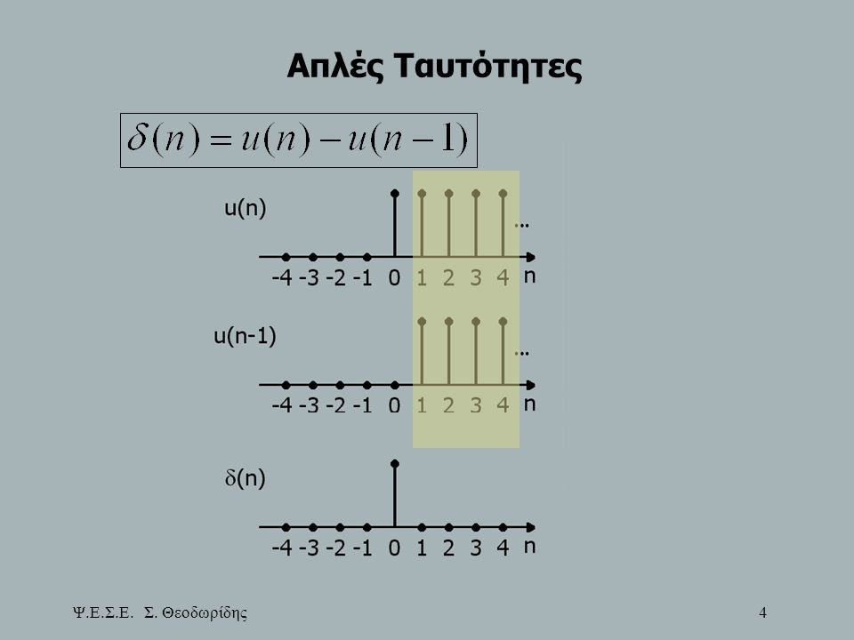 Ψ.Ε.Σ.Ε. Σ. Θεοδωρίδης 55 Υπολογισμός Κυκλικής Συνέλιξης