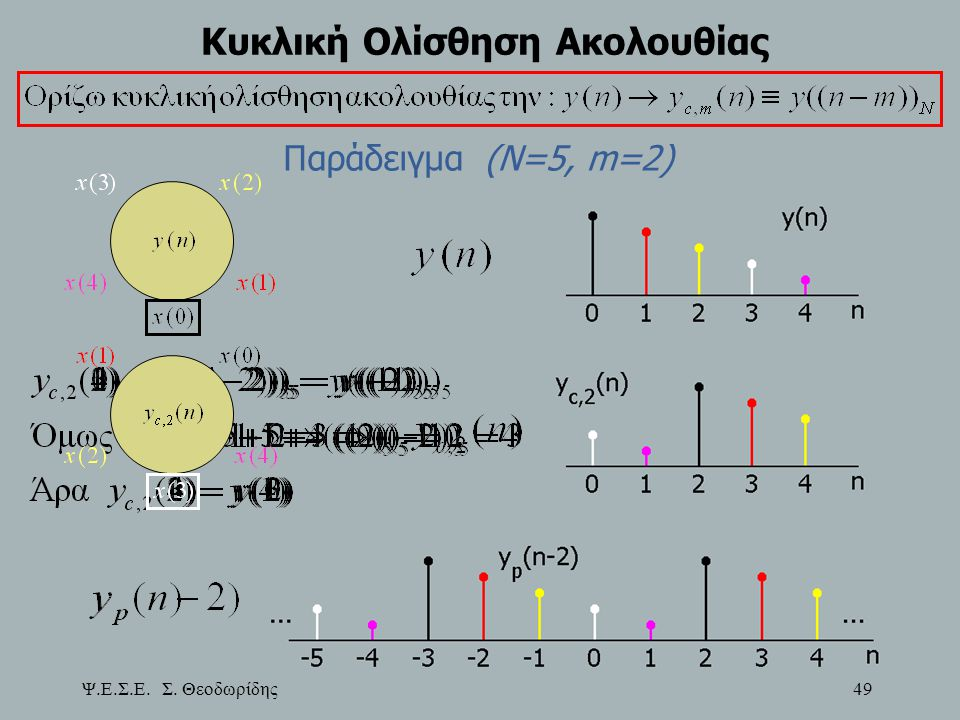 Ψ.Ε.Σ.Ε. Σ. Θεοδωρίδης 49 Κυκλική Ολίσθηση Ακολουθίας Παράδειγμα (Ν=5, m=2)