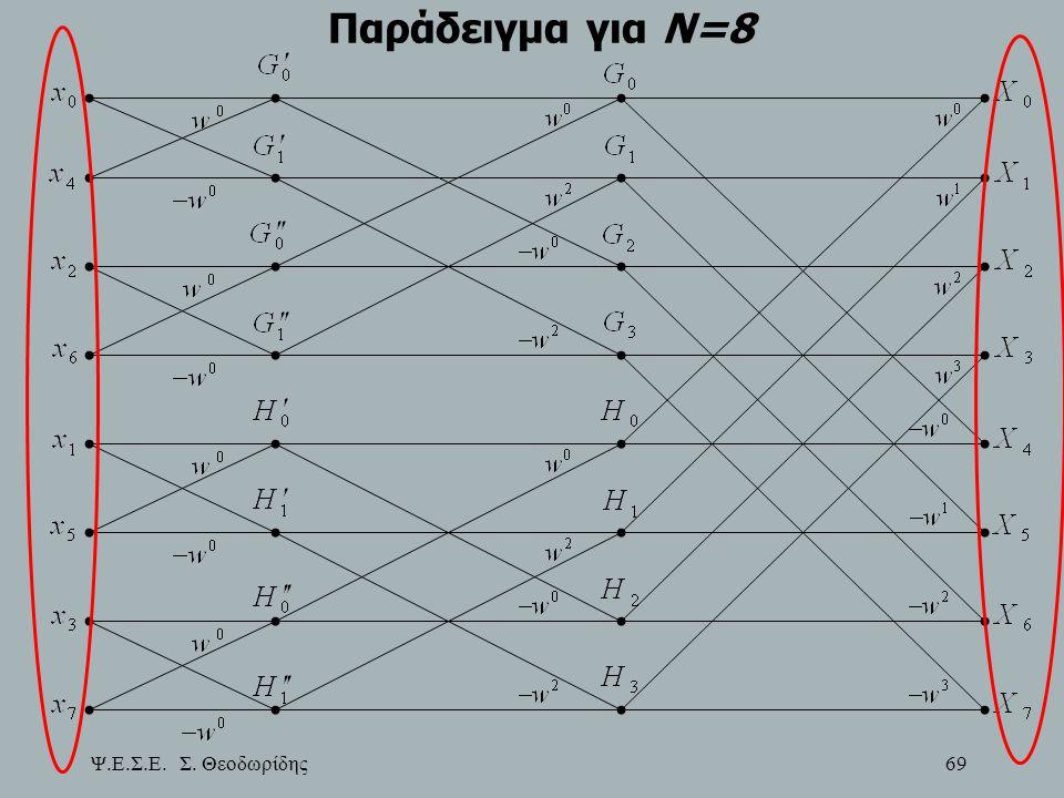 Ψ.Ε.Σ.Ε. Σ. Θεοδωρίδης 69 Παράδειγμα για Ν=8