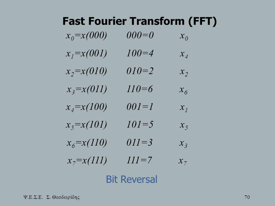 Ψ.Ε.Σ.Ε. Σ. Θεοδωρίδης 70 Fast Fourier Transform (FFT) x 0 =x(000) 000=0 x 0 x 1 =x(001) 100=4 x 4 x 2 =x(010) 010=2 x 2 x 3 =x(011) 110=6 x 6 x 4 =x(