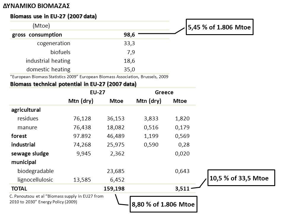 ΔΥΝΑΜΙΚΟ ΒΙΟΜΑΖΑΣ (Mtoe) gross consumption98,6 cogeneration33,3 biofuels7,9 industrial heating18,6 domestic heating35,0 5,45 % of 1.806 Mtoe ΕU-27Gree