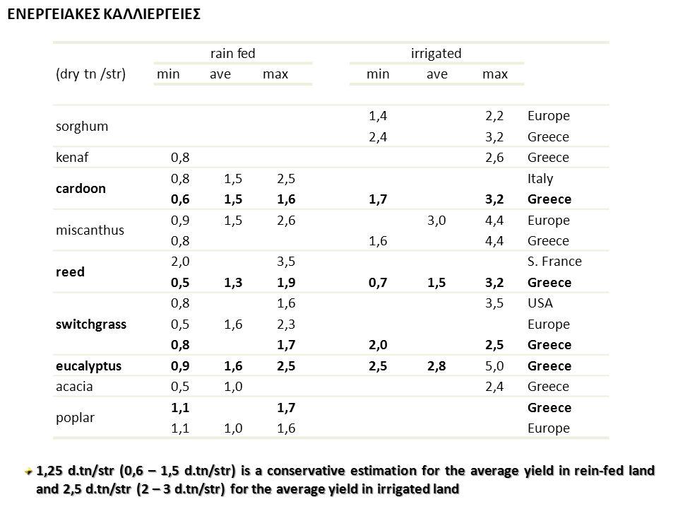 ΕΝΕΡΓΕΙΑΚΕΣ ΚΑΛΛΙΕΡΓΕΙΕΣ rain fedirrigated (dry tn /str)minavemaxminavemax sorghum 1,42,2Europe 2,43,2Greece kenaf 0,82,6Greece cardoon 0,81,52,5Italy