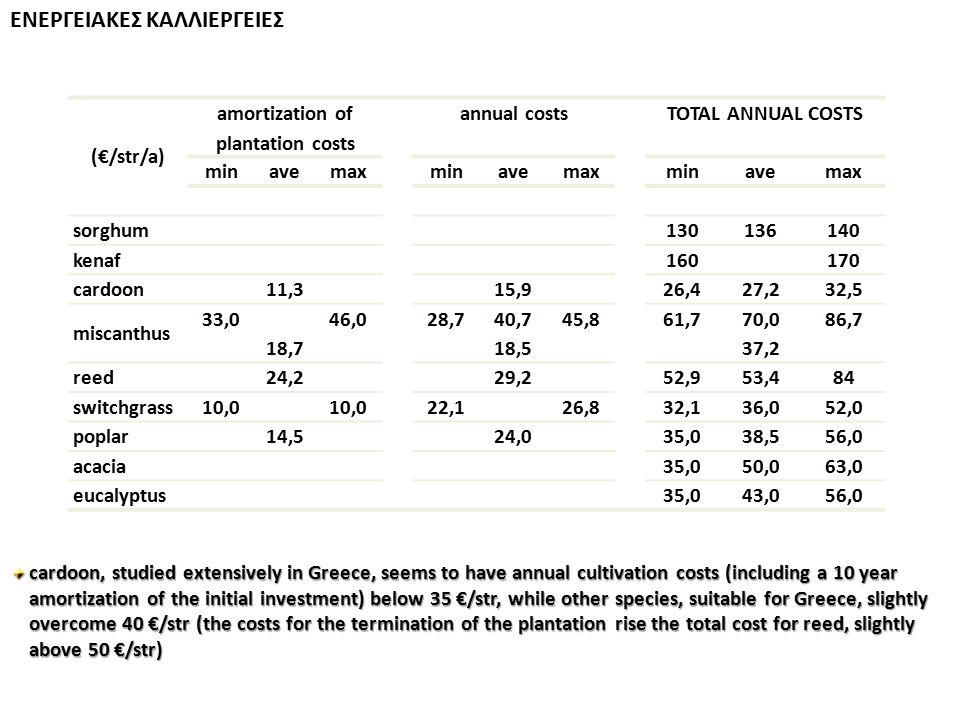 ΕΝΕΡΓΕΙΑΚΕΣ ΚΑΛΛΙΕΡΓΕΙΕΣ (€/str/a) amortization of plantation costs annual costsTOTAL ANNUAL COSTS minavemaxminavemaxminavemax sorghum 130136140 kenaf