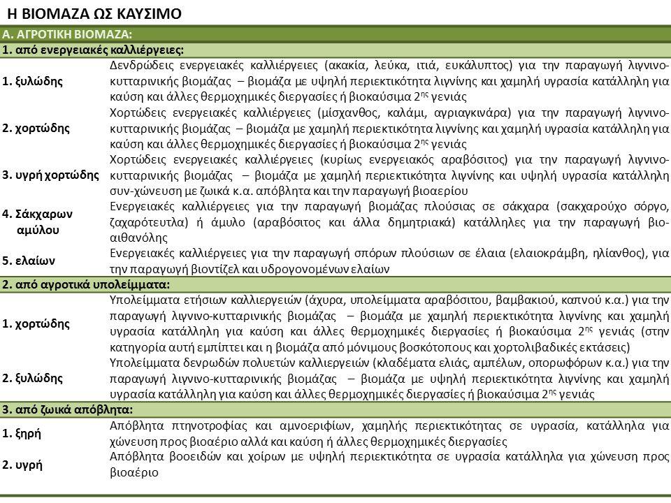 Η ΒΙΟΜΑΖΑ ΩΣ ΚΑΥΣΙΜΟ Α. ΑΓΡΟΤΙΚΗ ΒΙΟΜΑΖΑ: 1. από ενεργειακές καλλιέργειες: 1. ξυλώδης Δενδρώδεις ενεργειακές καλλιέργειες (ακακία, λεύκα, ιτιά, ευκάλυ