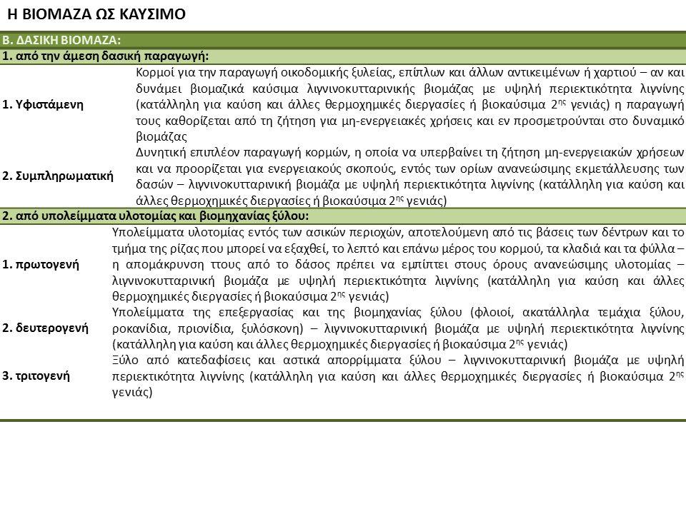 Η ΒΙΟΜΑΖΑ ΩΣ ΚΑΥΣΙΜΟ Β. ΔΑΣΙΚΗ ΒΙΟΜΑΖΑ: 1. από την άμεση δασική παραγωγή: 1. Υφιστάμενη Κορμοί για την παραγωγή οικοδομικής ξυλείας, επίπλων και άλλων