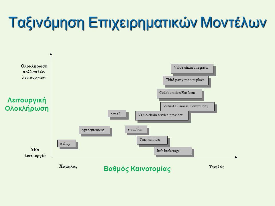 Ταξινόμηση Επιχειρηματικών Μοντέλων e-shop Trust services e-auction e-procurement e-mall Third-party market place Info brokerage Value-chain integrato