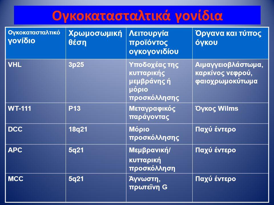 Ογκοκατασταλτικά γονίδια Ογκοκατασταλτικό γονίδιο Χρωμοσωμική θέση Λειτουργία προϊόντος ογκογονιδίου Όργανα και τύπος όγκου VHL3p25Υποδοχέας της κυττα