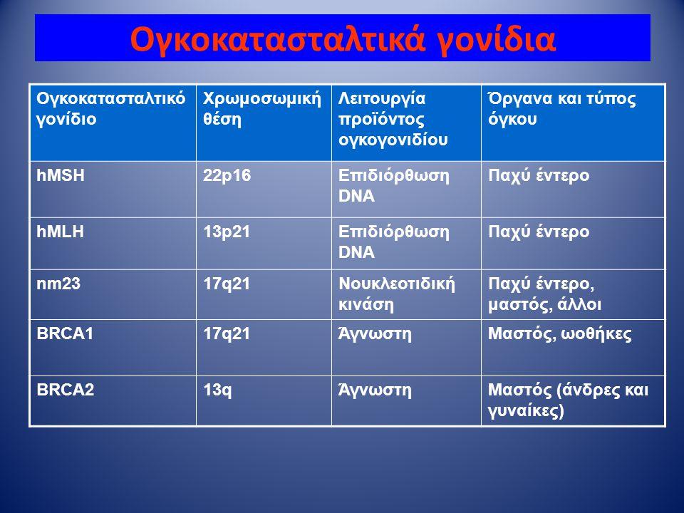 Ογκοκατασταλτικά γονίδια Ογκοκατασταλτικό γονίδιο Χρωμοσωμική θέση Λειτουργία προϊόντος ογκογονιδίου Όργανα και τύπος όγκου hMSH22p16Επιδιόρθωση DNA Π