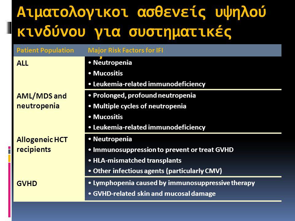 Αιματολογικοι ασθενείς υψηλού κινδύνου για συστηματικές μυκητιάεις Patient PopulationMajor Risk Factors for IFI ALL Neutropenia Mucositis Leukemia-rel