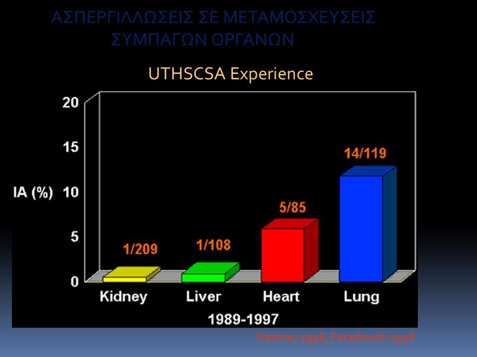 AΣΠΕΡΓΙΛΛΩΣΕΙΣ ΣΕ ΜΕΤΑΜΟΣΧΕΥΣΕΙΣ ΣΥΜΠΑΓΩΝ ΟΡΓΑΝΩΝ UTHSCSA Experience Westney 1996, Paradowski 1996