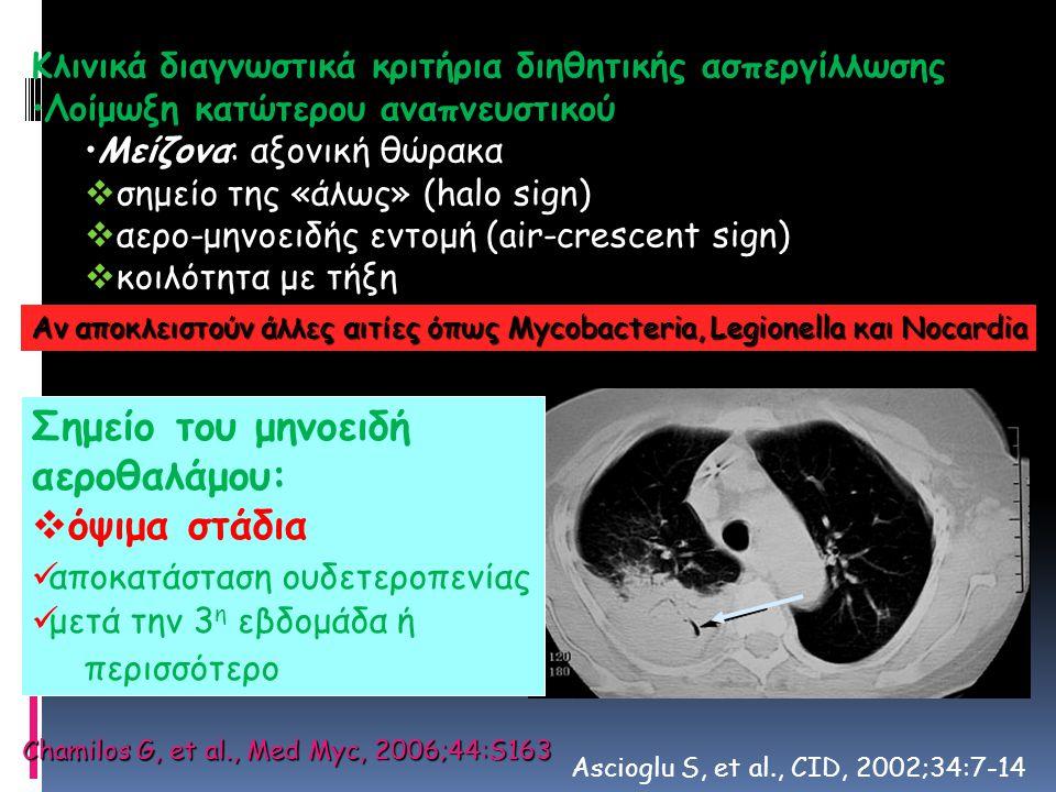 Κλινικά διαγνωστικά κριτήρια διηθητικής ασπεργίλλωσης Λοίμωξη κατώτερου αναπνευστικού Μείζονα: αξονική θώρακα  σημείο της «άλως» (halo sign)  αερο-μ