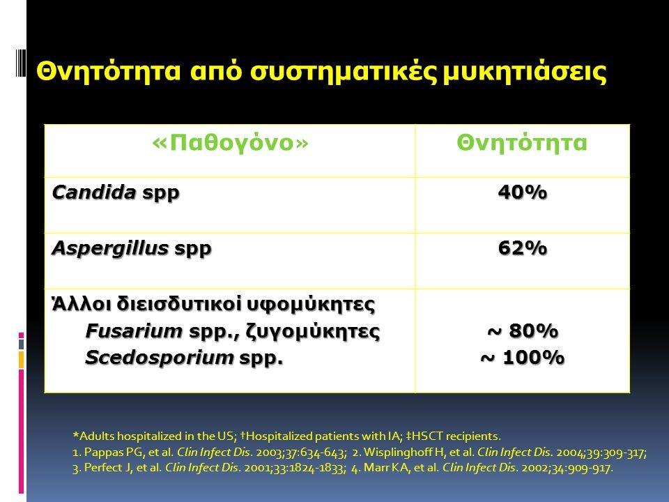 Θνητότητα από συστηματικές μυκητιάσεις «Παθογόνο » Θνητότητα Candida spp 40% Aspergillus spp 62% Άλλοι διεισδυτικοί υφομύκητες Fusarium spp., ζυγομύκη