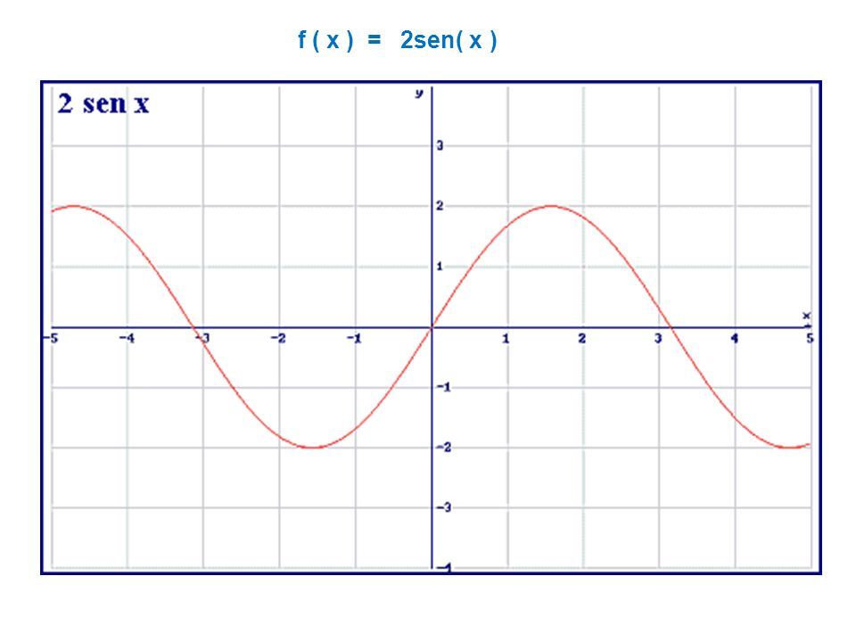 Representa gráficamente f(x) = sen (2x - 3 /2)