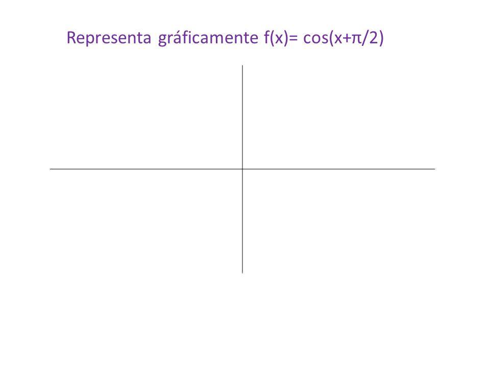Representa gráficamente f(x)= cos(x+π/2)
