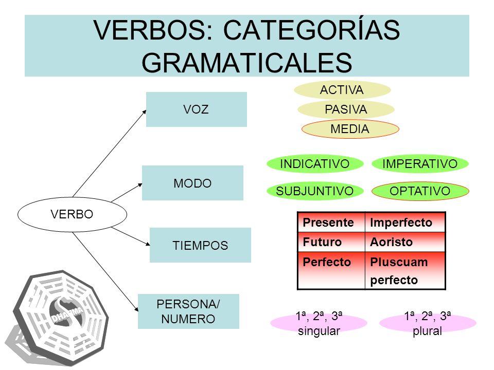 VERBOS: CATEGORÍAS GRAMATICALES VERBO VOZ ACTIVA PASIVA MEDIA MODO TIEMPOS PERSONA/ NUMERO INDICATIVOIMPERATIVO SUBJUNTIVO OPTATIVO 1ª, 2ª, 3ª singula