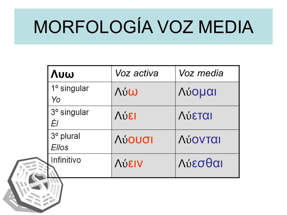 activa tantum media tantum (deponentes) I Activa Λ ω Media Λ ομαι Pasiva Λ ομαι (+ complemento agente) II Activa Λ ω Media Λ ομαι III Activa Φε γω IV Media Βο λομαι Γ γνομαι