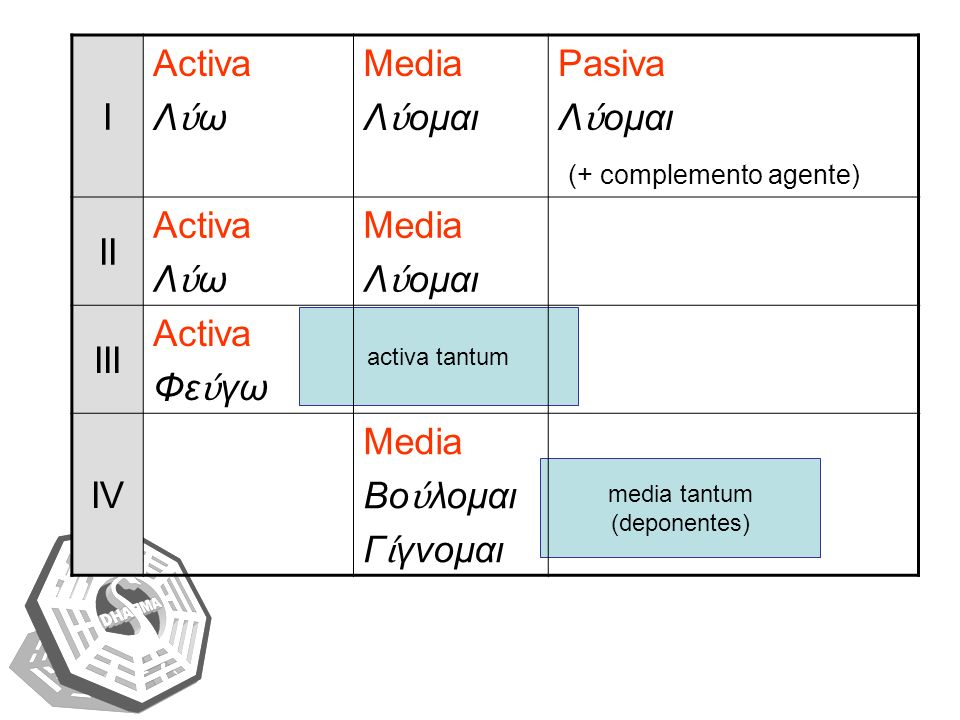 activa tantum media tantum (deponentes) I Activa Λ ω Media Λ ομαι Pasiva Λ ομαι (+ complemento agente) II Activa Λ ω Media Λ ομαι III Activa Φε γω IV