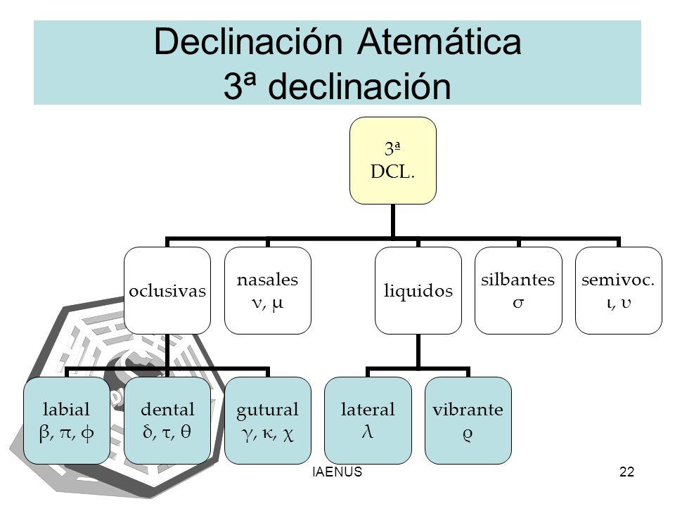 IAENUS22 Declinación Atemática 3ª declinación 3ª DCL. oclusivas labial β, π, φ dental δ, τ, θ gutural γ, κ, χ nasales ν, μ liquidos lateral λ vibrante