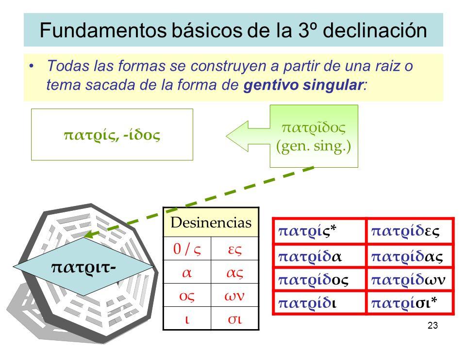 IAENUS23 Fundamentos básicos de la 3º declinación Todas las formas se construyen a partir de una raiz o tema sacada de la forma de gentivo singular: π