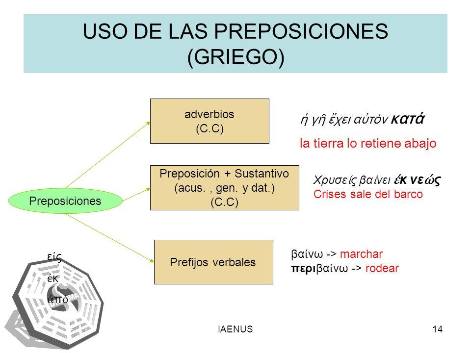 IAENUS14 USO DE LAS PREPOSICIONES (GRIEGO) Preposiciones adverbios (C.C) Preposición + Sustantivo (acus., gen. y dat.) (C.C) Prefijos verbales ε ς κ π