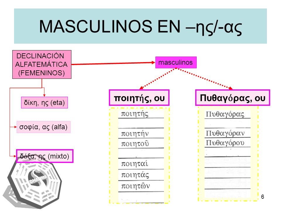 IAENUS6 MASCULINOS EN –ης/-ας DECLINACIÓN ALFATEMÁTICA (FEMENINOS) σοφ α, ας (alfa) δ κη, ης (eta) δ ξα, ης (mixto) ποιητ ς, ουΠυθαγ ρας, ου masculino