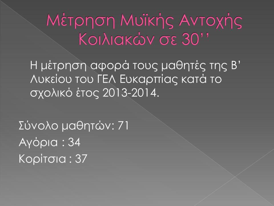 Η μέτρηση αφορά τους μαθητές της Β' Λυκείου του ΓΕΛ Ευκαρπίας κατά το σχολικό έτος 2013-2014.