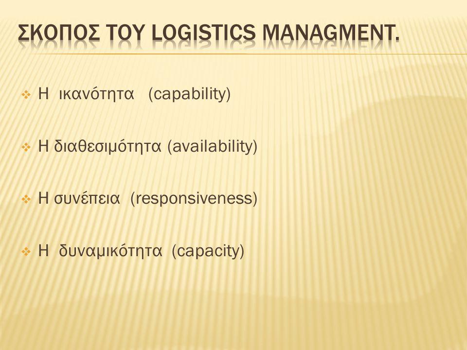  Η ικανότητα (capability)  Η διαθεσιμότητα (availability)  Η συνέπεια (responsiveness)  Η δυναμικότητα (capacity)