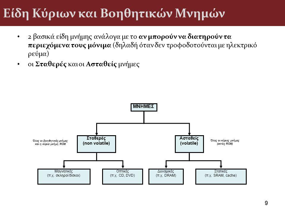 Το σημερινό μάθημα Εισαγωγή στην Κεντρική Μονάδα Επεξεργασίας (ΚΜΕ) – Δομικά στοιχεία της ΚΜΕ – Έλεγχος ενός προγράμματος στην ΚΜΕ – Χαρακτηριστικά της ΚΜΕ – Παράλληλη επεξεργασία 40