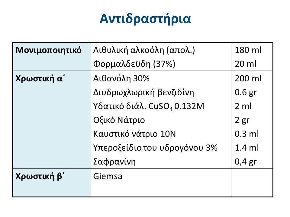 Αντιδραστήρια ΜονιμοποιητικόΑιθυλική αλκοόλη (απολ.) Φορμαλδεΰδη (37%) 180 ml 20 ml Χρωστική α΄Αιθανόλη 30% Διυδρωχλωρική βενζιδίνη Υδατικό διάλ. CuSO